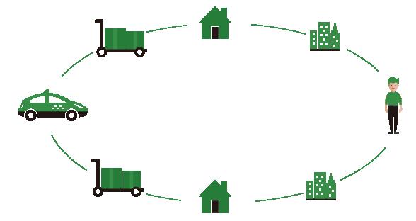 末端物流系统
